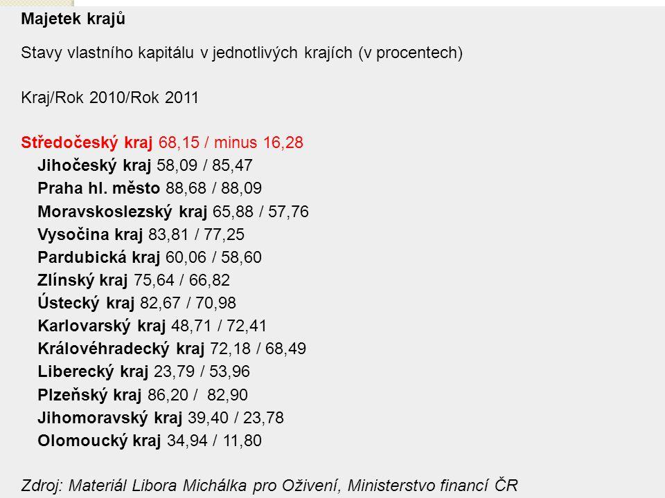 6 Majetek krajů Stavy vlastního kapitálu v jednotlivých krajích (v procentech) Kraj/Rok 2010/Rok 2011 Středočeský kraj 68,15 / minus 16,28 Jihočeský kraj 58,09 / 85,47 Praha hl.