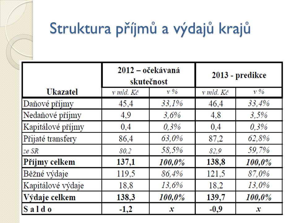 8 Graf 4. Struktura příjmů krajských samospráv Pramen: SZÚ za 1. pololetí 2012, MF
