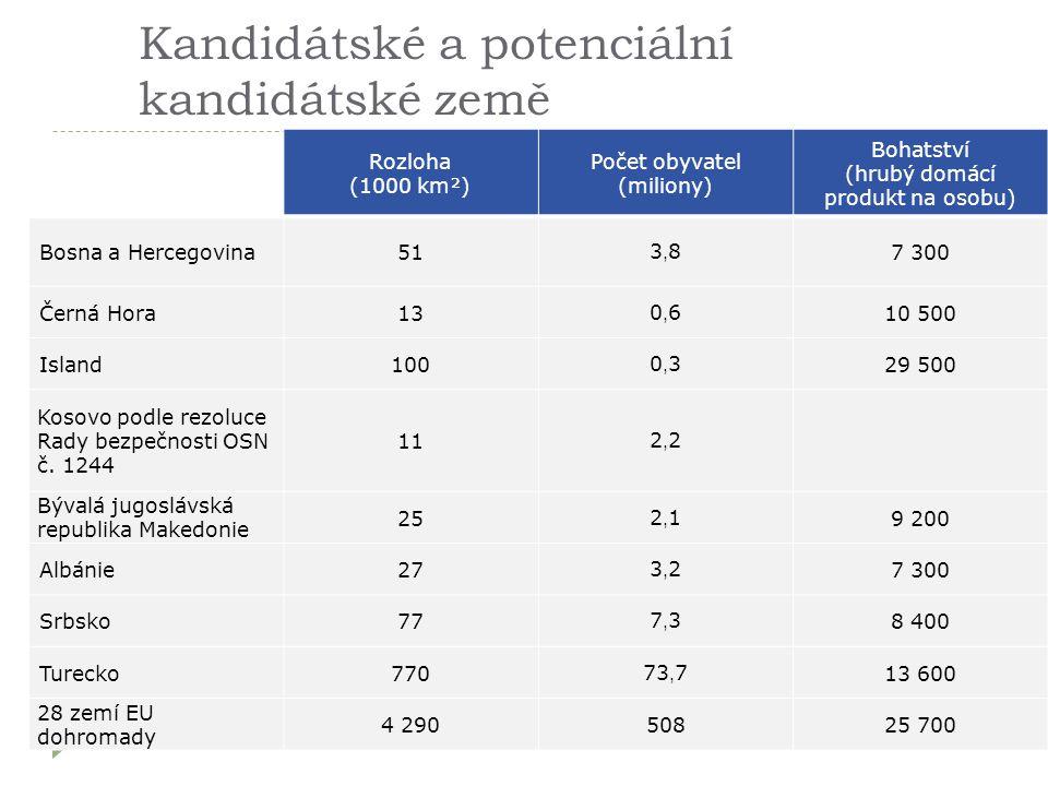 Kandidátské a potenciální kandidátské země Rozloha (1000 km²) Počet obyvatel (miliony) Bohatství (hrubý domácí produkt na osobu) Bosna a Hercegovina51