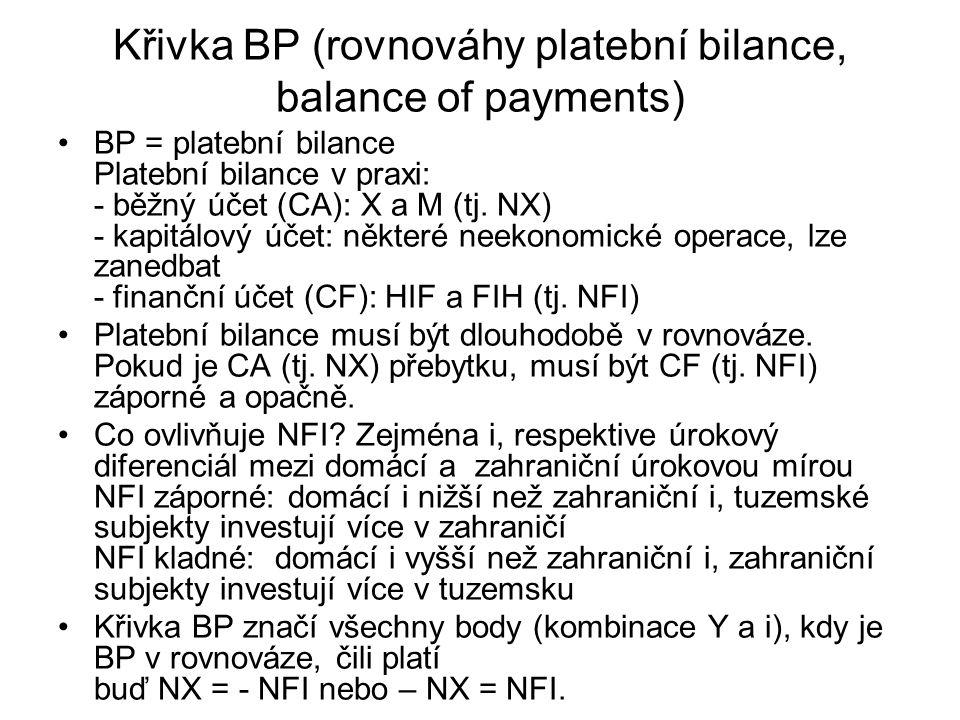 Křivka BP (rovnováhy platební bilance, balance of payments) BP = platební bilance Platební bilance v praxi: - běžný účet (CA): X a M (tj. NX) - kapitá