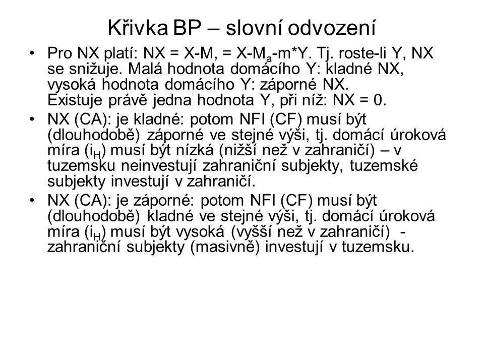 Křivka BP – slovní odvození Pro NX platí: NX = X-M, = X-M a -m*Y. Tj. roste-li Y, NX se snižuje. Malá hodnota domácího Y: kladné NX, vysoká hodnota do