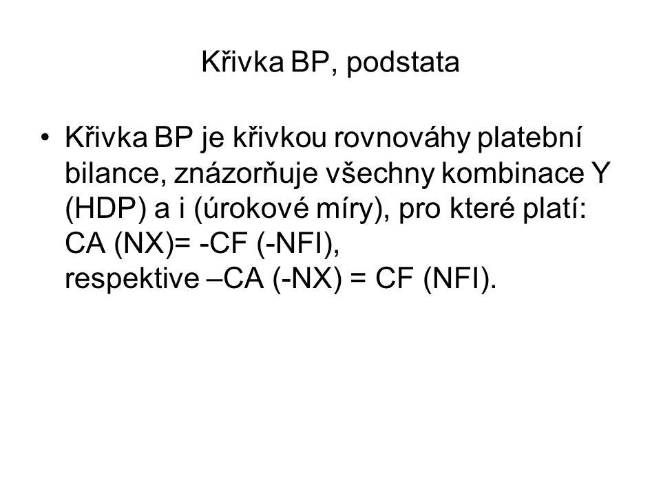 Křivka BP, podstata Křivka BP je křivkou rovnováhy platební bilance, znázorňuje všechny kombinace Y (HDP) a i (úrokové míry), pro které platí: CA (NX)