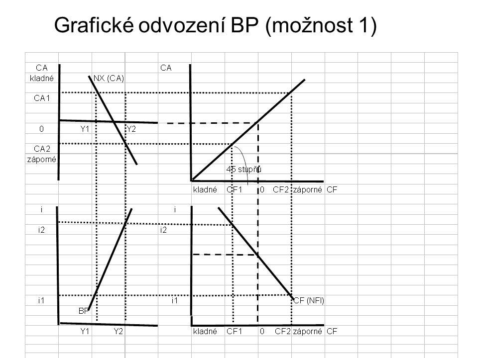 Grafické odvození BP (možnost 1)
