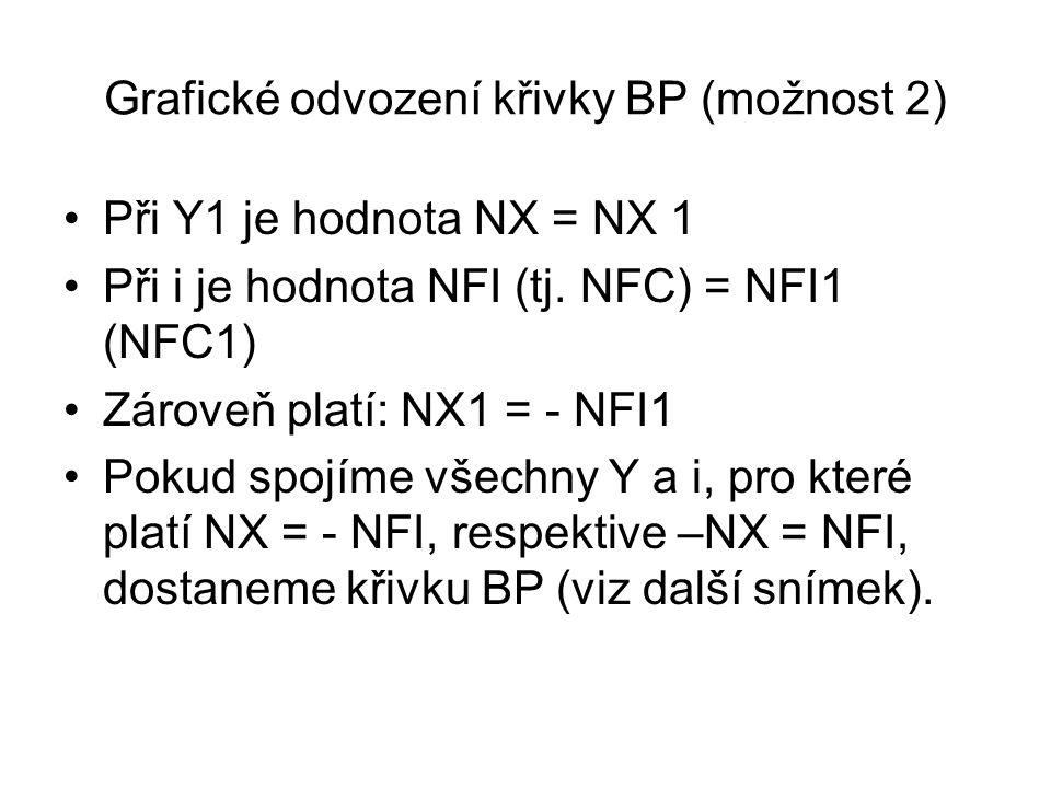Při Y1 je hodnota NX = NX 1 Při i je hodnota NFI (tj. NFC) = NFI1 (NFC1) Zároveň platí: NX1 = - NFI1 Pokud spojíme všechny Y a i, pro které platí NX =