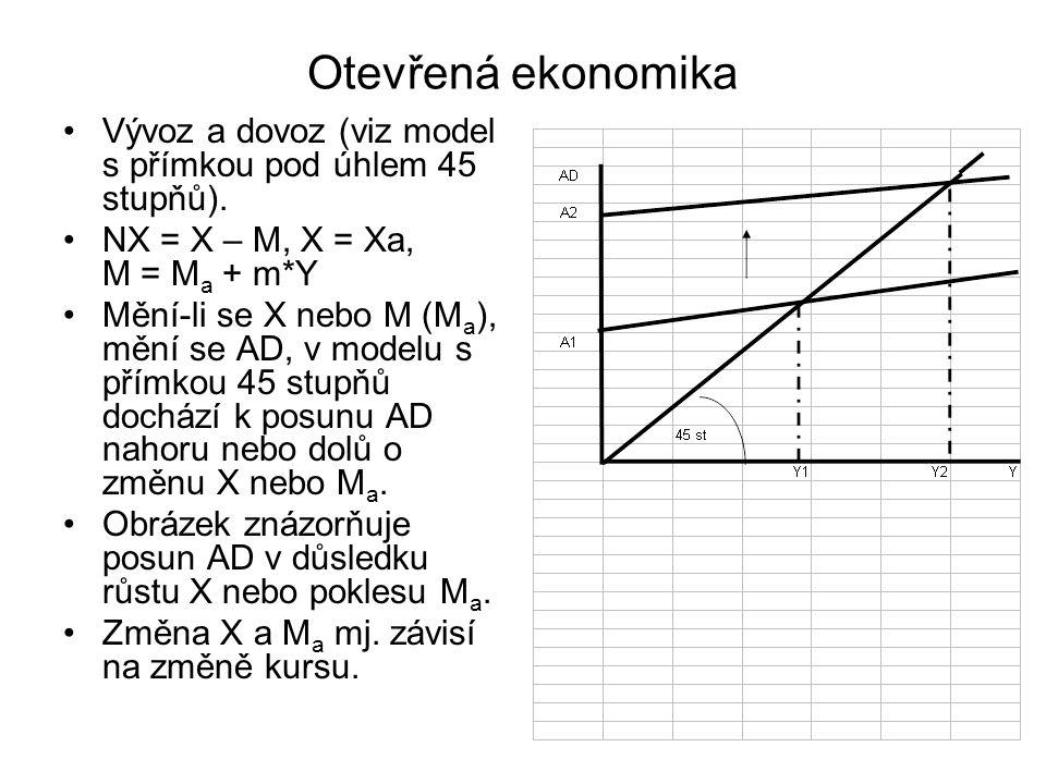 Otevřená ekonomika Vývoz a dovoz (viz model s přímkou pod úhlem 45 stupňů). NX = X – M, X = Xa, M = M a + m*Y Mění-li se X nebo M (M a ), mění se AD,