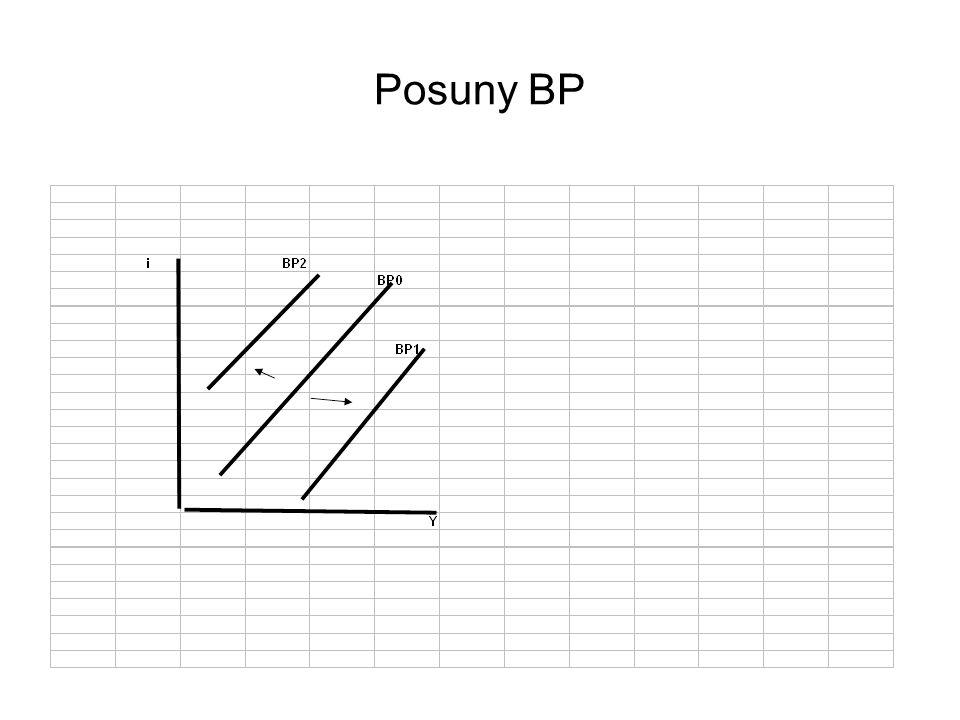 Posuny BP