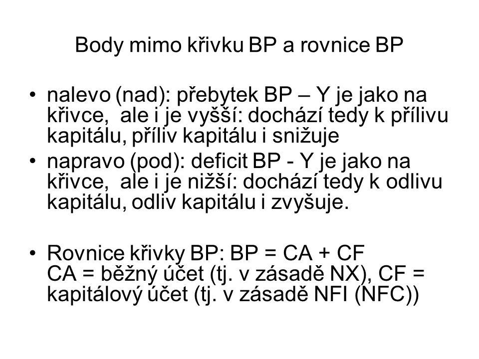 Body mimo křivku BP a rovnice BP nalevo (nad): přebytek BP – Y je jako na křivce, ale i je vyšší: dochází tedy k přílivu kapitálu, příliv kapitálu i s