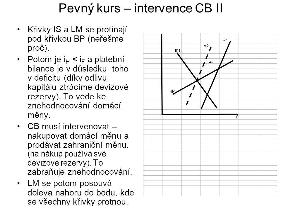 Pevný kurs – intervence CB II Křivky IS a LM se protínají pod křivkou BP (neřešme proč). Potom je i H < i F a platební bilance je v důsledku toho v de