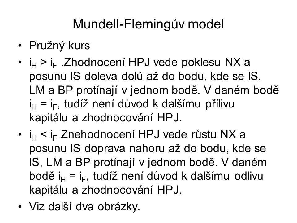 Mundell-Flemingův model Pružný kurs i H > i F.Zhodnocení HPJ vede poklesu NX a posunu IS doleva dolů až do bodu, kde se IS, LM a BP protínají v jednom