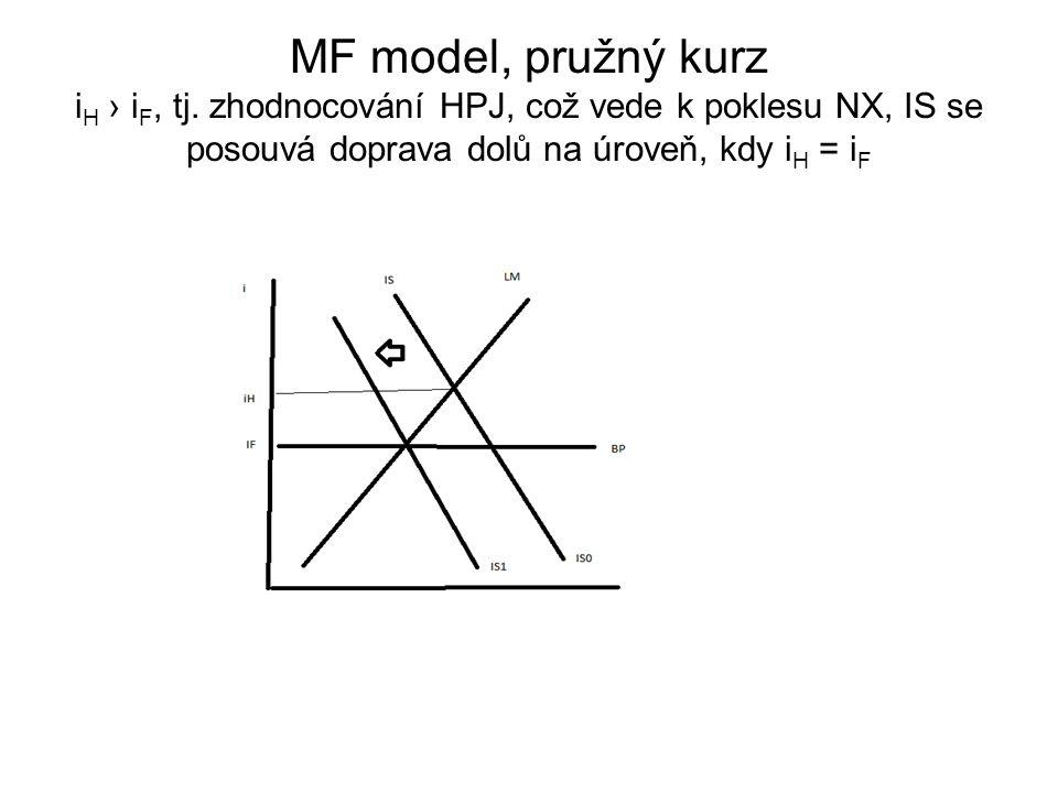 MF model, pružný kurz i H › i F, tj. zhodnocování HPJ, což vede k poklesu NX, IS se posouvá doprava dolů na úroveň, kdy i H = i F