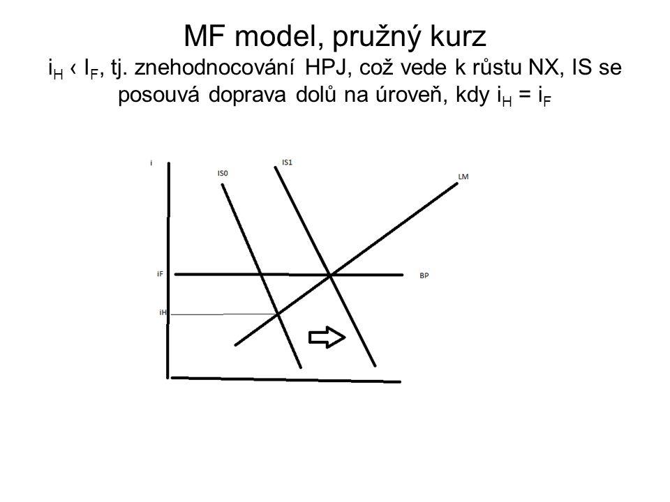MF model, pružný kurz i H ‹ I F, tj. znehodnocování HPJ, což vede k růstu NX, IS se posouvá doprava dolů na úroveň, kdy i H = i F