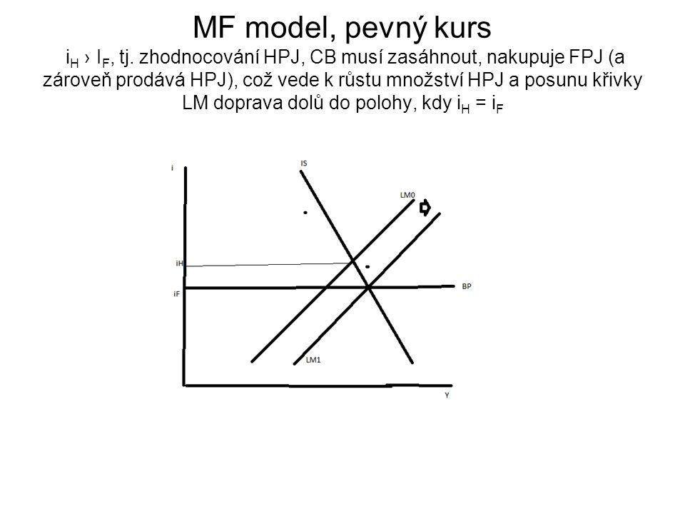 MF model, pevný kurs i H › I F, tj. zhodnocování HPJ, CB musí zasáhnout, nakupuje FPJ (a zároveň prodává HPJ), což vede k růstu množství HPJ a posunu