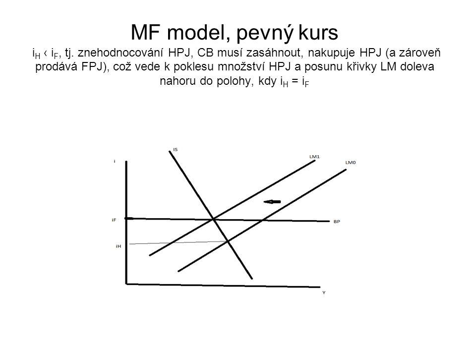 MF model, pevný kurs i H ‹ i F, tj. znehodnocování HPJ, CB musí zasáhnout, nakupuje HPJ (a zároveň prodává FPJ), což vede k poklesu množství HPJ a pos