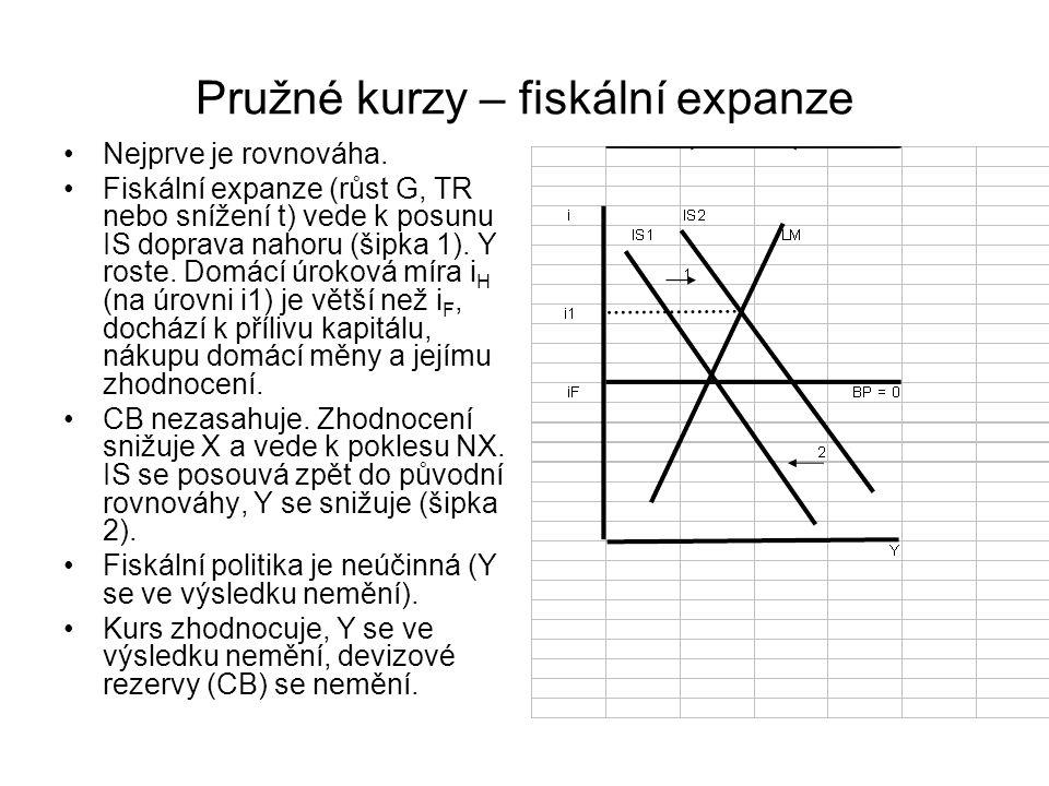 Pružné kurzy – fiskální expanze Nejprve je rovnováha. Fiskální expanze (růst G, TR nebo snížení t) vede k posunu IS doprava nahoru (šipka 1). Y roste.