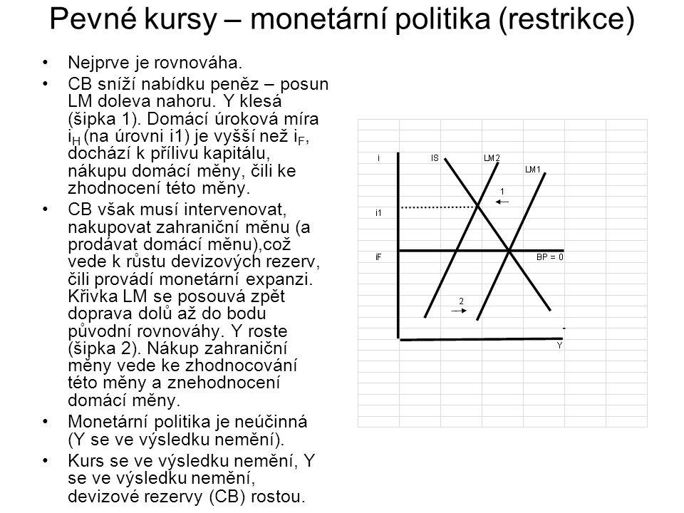 Pevné kursy – monetární politika (restrikce) Nejprve je rovnováha. CB sníží nabídku peněz – posun LM doleva nahoru. Y klesá (šipka 1). Domácí úroková