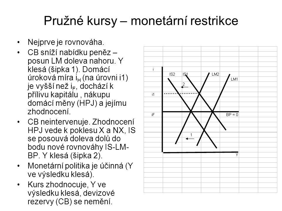 Pružné kursy – monetární restrikce Nejprve je rovnováha. CB sníží nabídku peněz – posun LM doleva nahoru. Y klesá (šipka 1). Domácí úroková míra i H (