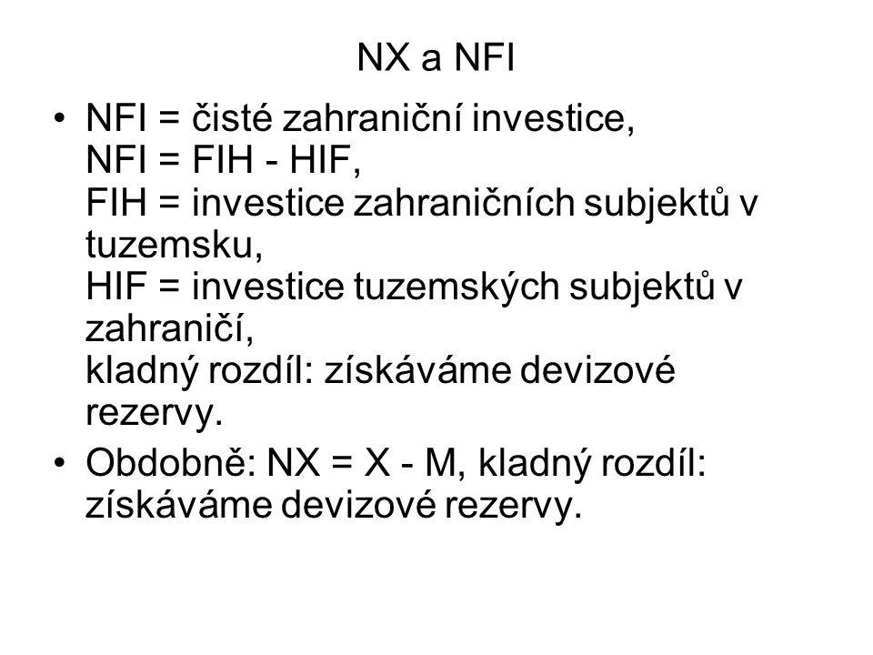 NX a NFI NFI = čisté zahraniční investice, NFI = FIH - HIF, FIH = investice zahraničních subjektů v tuzemsku, HIF = investice tuzemských subjektů v za