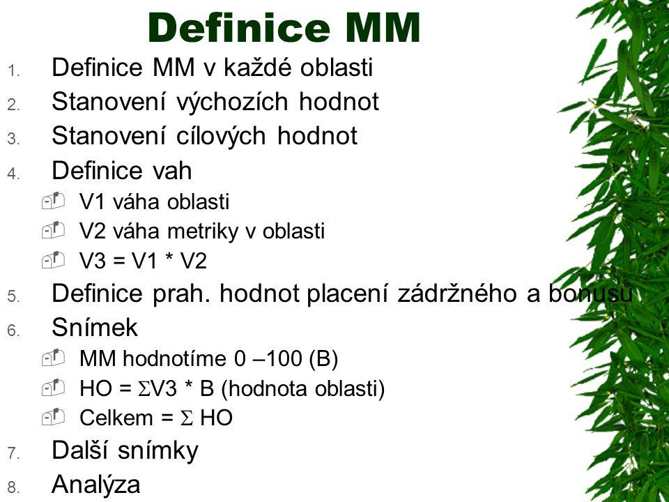 Definice MM 1.Definice MM v každé oblasti 2. Stanovení výchozích hodnot 3.