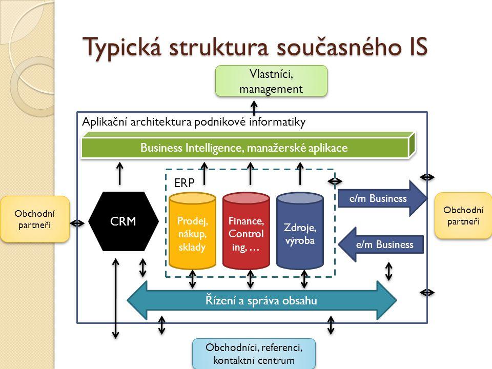 Typická struktura současného IS Řízení a správa obsahu ERP Prodej, nákup, sklady Finance, Control ing, … Zdroje, výroba Aplikační architektura podniko