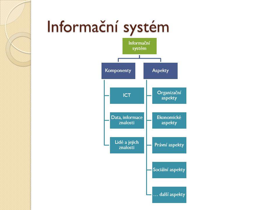 Informační systém Komponenty ICT Data, informace znalosti Lidé a jejich znalosti Aspekty Organizační aspekty Ekonomické aspekty Právní aspekty Sociáln