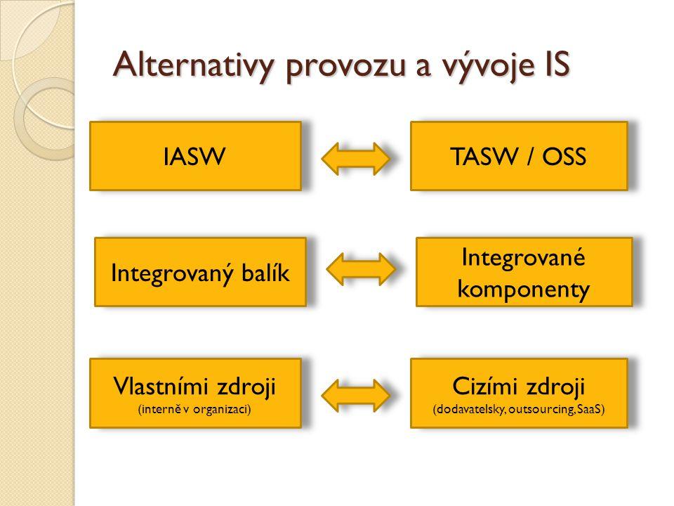 Alternativy provozu a vývoje IS IASW TASW / OSS Integrovaný balík Integrované komponenty Vlastními zdroji (interně v organizaci) Vlastními zdroji (int