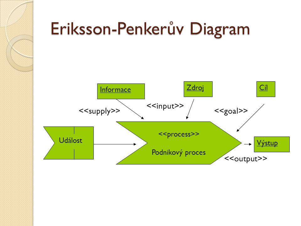 Eriksson-Penkerův Diagram > Podnikový proces Událost Informace ZdrojCíl Výstup >