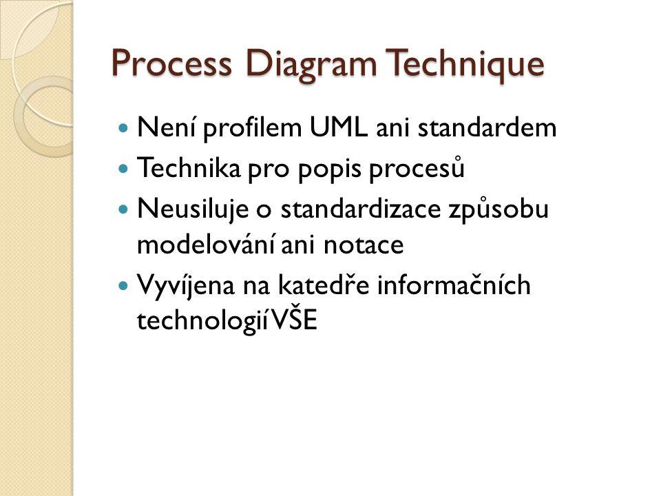 Process Diagram Technique Není profilem UML ani standardem Technika pro popis procesů Neusiluje o standardizace způsobu modelování ani notace Vyvíjena