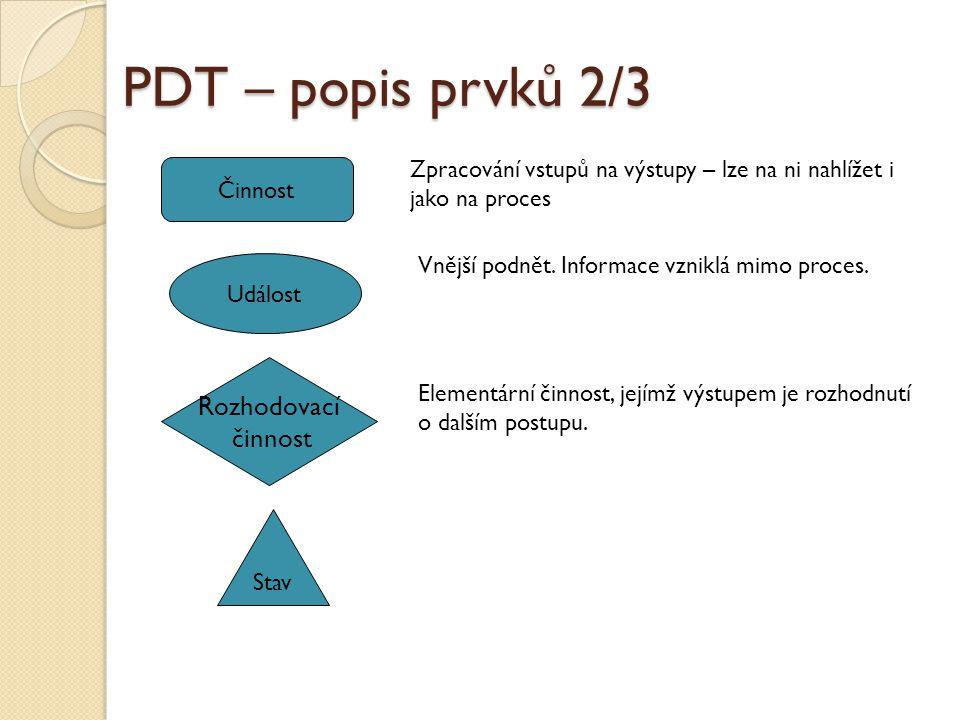 PDT – popis prvků 2/3 Rozhodovací činnost Událost Stav Činnost Zpracování vstupů na výstupy – lze na ni nahlížet i jako na proces Vnější podnět. Infor