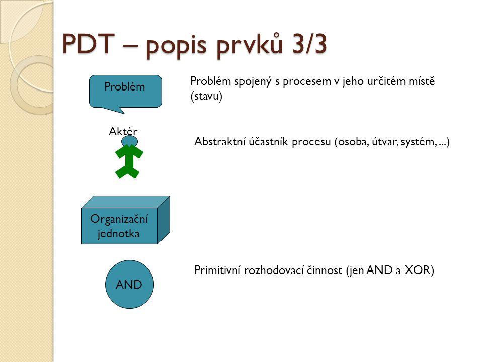 PDT – popis prvků 3/3 Problém Organizační jednotka AND Problém spojený s procesem v jeho určitém místě (stavu) Abstraktní účastník procesu (osoba, útv