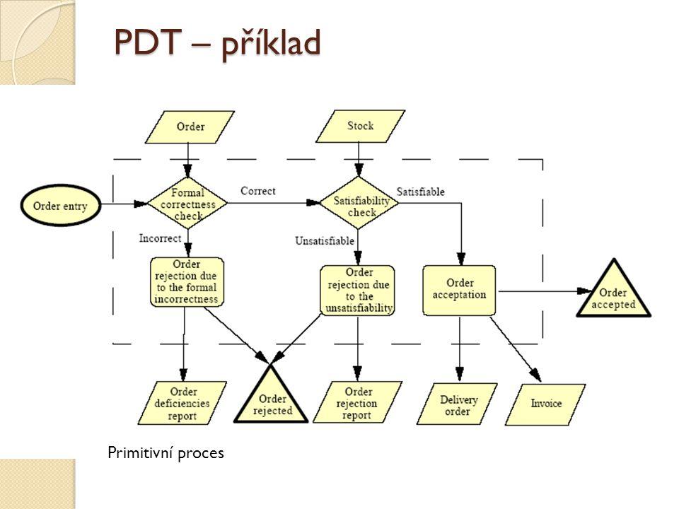 PDT – příklad Primitivní proces