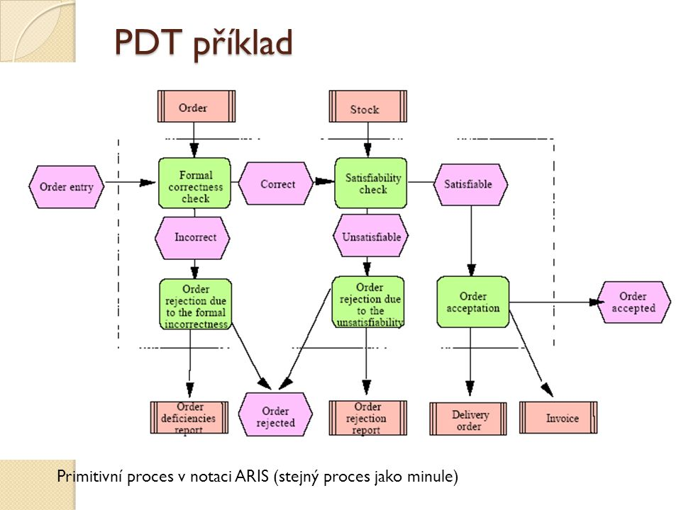 Primitivní proces v notaci ARIS (stejný proces jako minule) PDT příklad