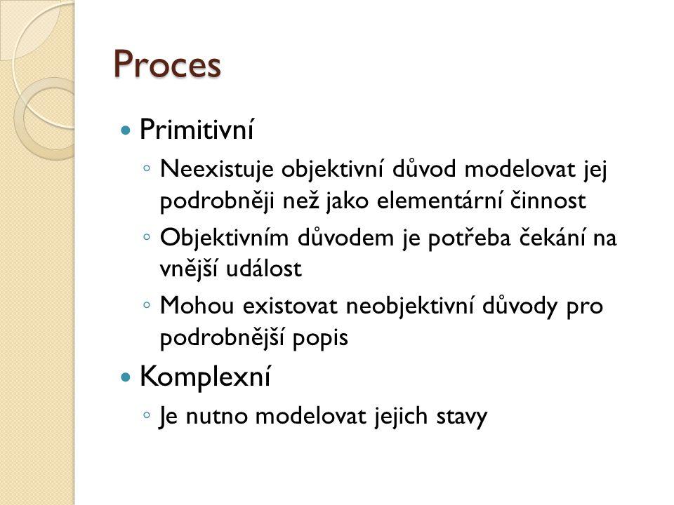 Proces Primitivní ◦ Neexistuje objektivní důvod modelovat jej podrobněji než jako elementární činnost ◦ Objektivním důvodem je potřeba čekání na vnějš