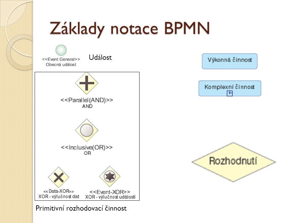 Základy notace BPMN Událost Primitivní rozhodovací činnost