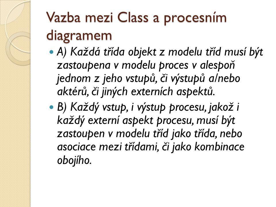 Vazba mezi Class a procesním diagramem A) Každá třída objekt z modelu tříd musí být zastoupena v modelu proces v alespoň jednom z jeho vstupů, či výst