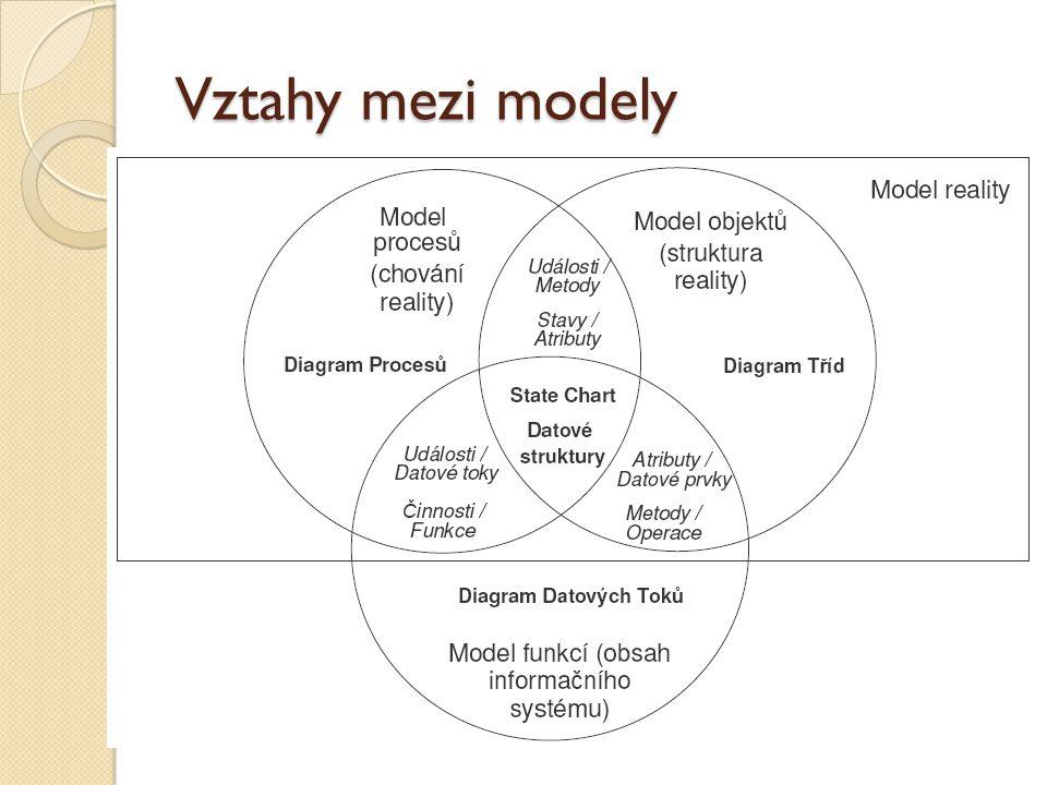 Stavový diagram – elementy Přechod mezi stavy popsán jako Událost / Činnost (metoda)