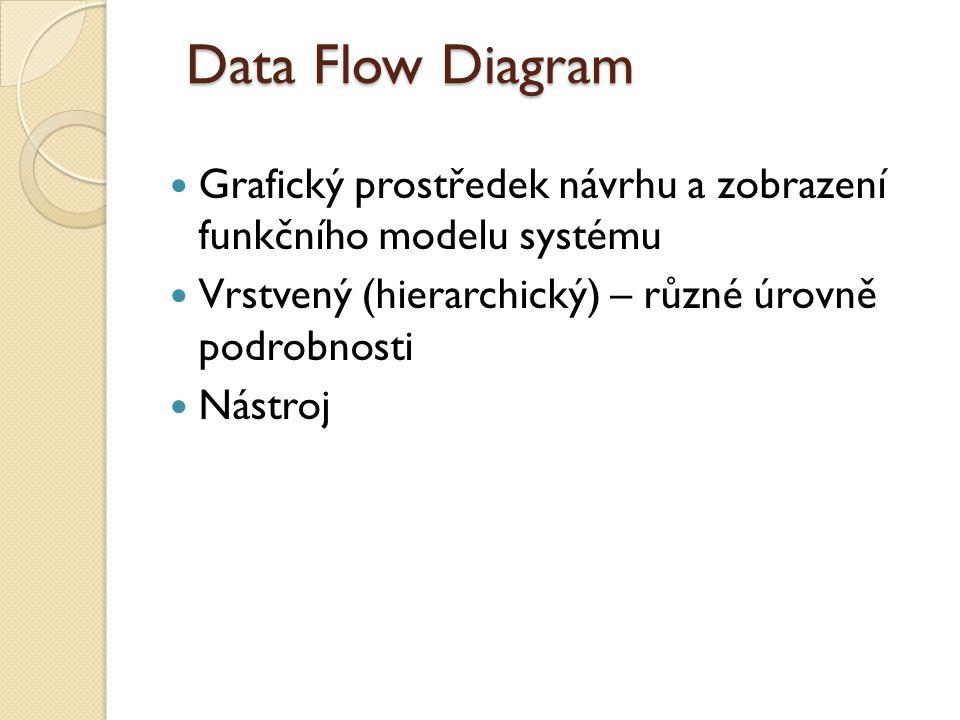 Data Flow Diagram Grafický prostředek návrhu a zobrazení funkčního modelu systému Vrstvený (hierarchický) – různé úrovně podrobnosti Nástroj