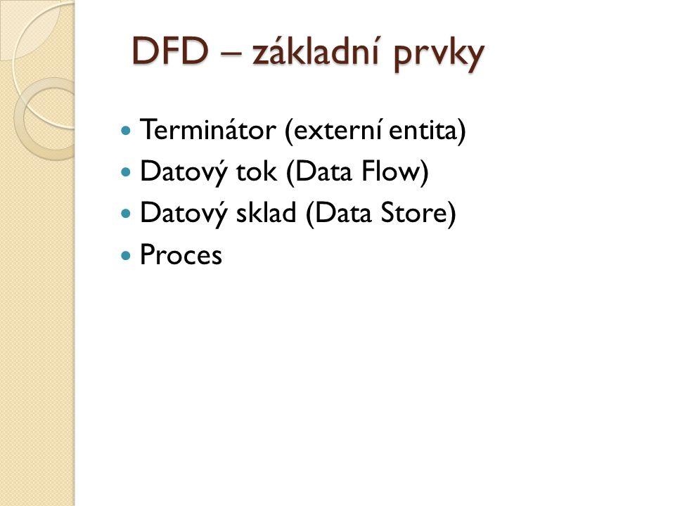 DFD – základní prvky Terminátor (externí entita) Datový tok (Data Flow) Datový sklad (Data Store) Proces