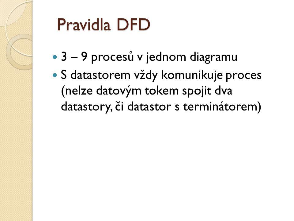 Pravidla DFD 3 – 9 procesů v jednom diagramu S datastorem vždy komunikuje proces (nelze datovým tokem spojit dva datastory, či datastor s terminátorem