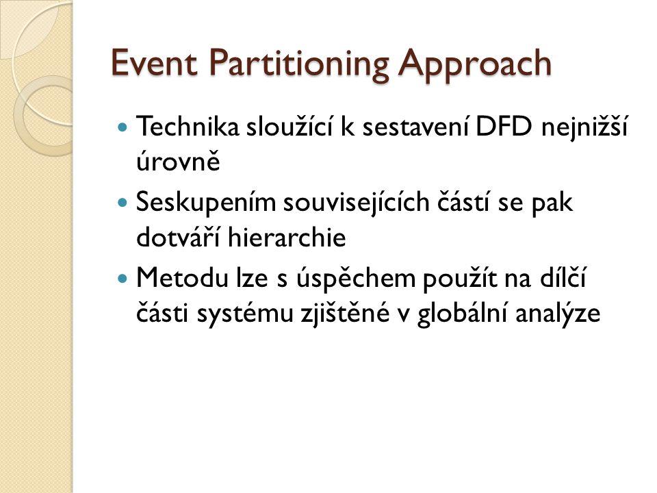 Event Partitioning Approach Technika sloužící k sestavení DFD nejnižší úrovně Seskupením souvisejících částí se pak dotváří hierarchie Metodu lze s ús