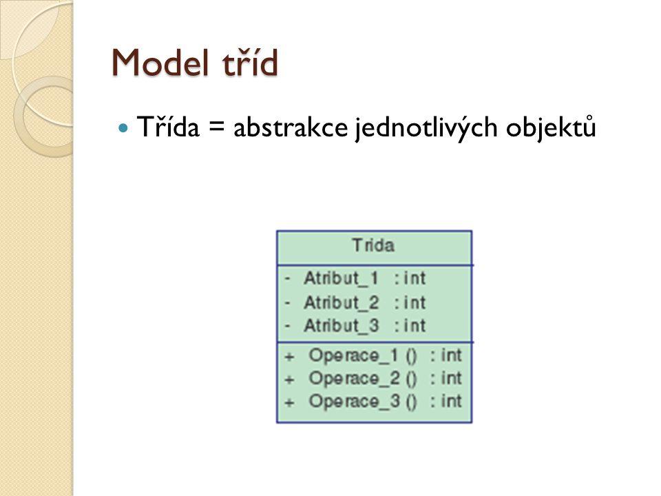 Model tříd Třída = abstrakce jednotlivých objektů