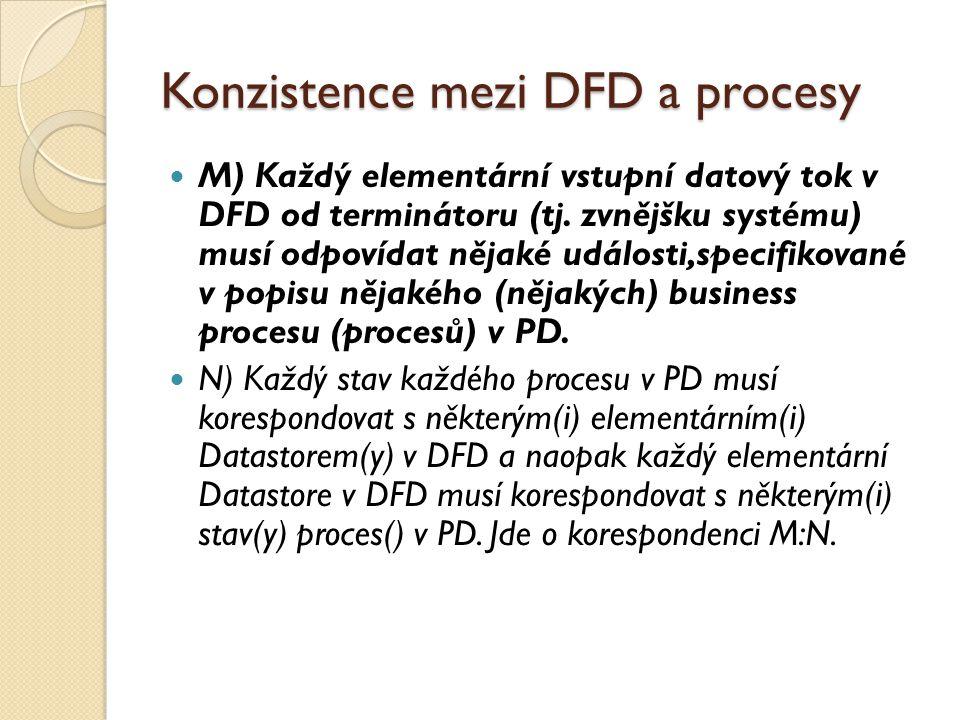 Konzistence mezi DFD a procesy M) Každý elementární vstupní datový tok v DFD od terminátoru (tj. zvnějšku systému) musí odpovídat nějaké události,spec
