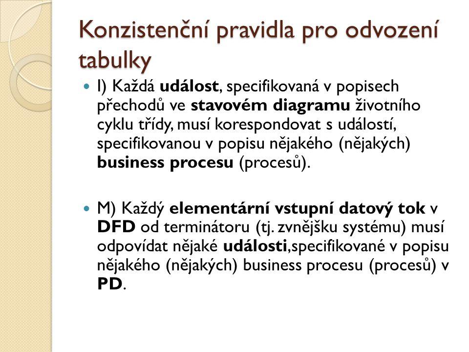 Konzistenční pravidla pro odvození tabulky I) Každá událost, specifikovaná v popisech přechodů ve stavovém diagramu životního cyklu třídy, musí koresp
