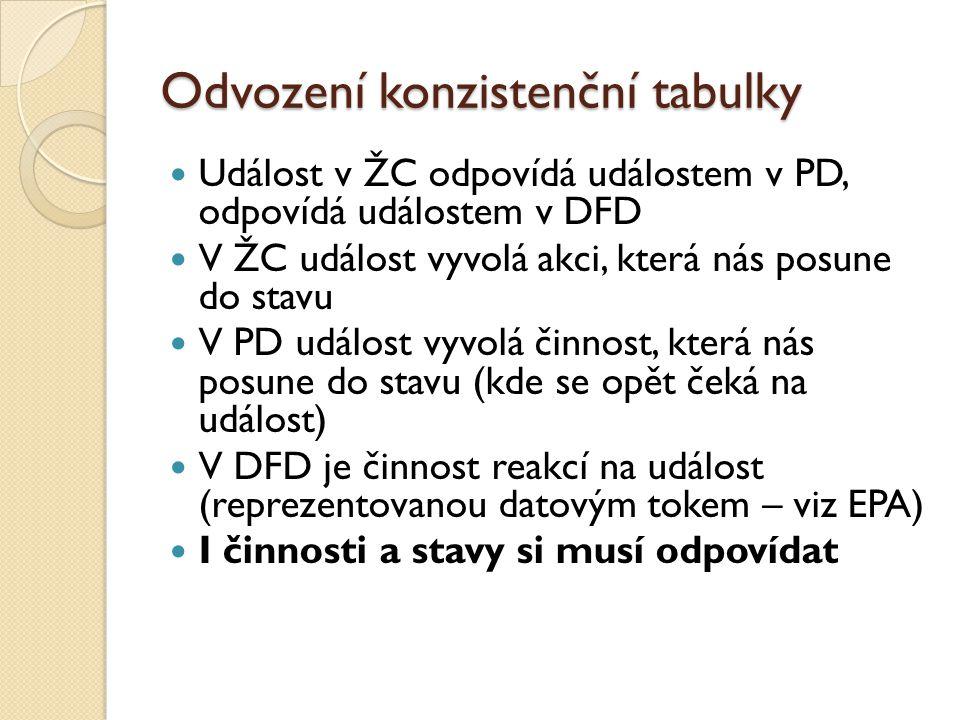 Odvození konzistenční tabulky Událost v ŽC odpovídá událostem v PD, odpovídá událostem v DFD V ŽC událost vyvolá akci, která nás posune do stavu V PD