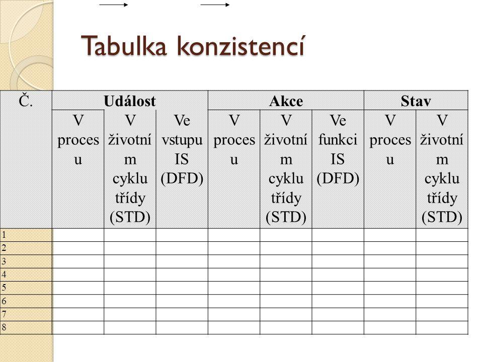 Tabulka konzistencí Č.UdálostAkceStav V proces u V životní m cyklu třídy (STD) Ve vstupu IS (DFD) V proces u V životní m cyklu třídy (STD) Ve funkci I