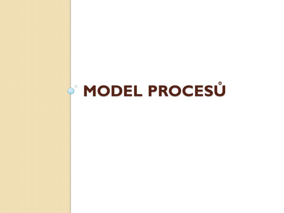 MODEL PROCESŮ