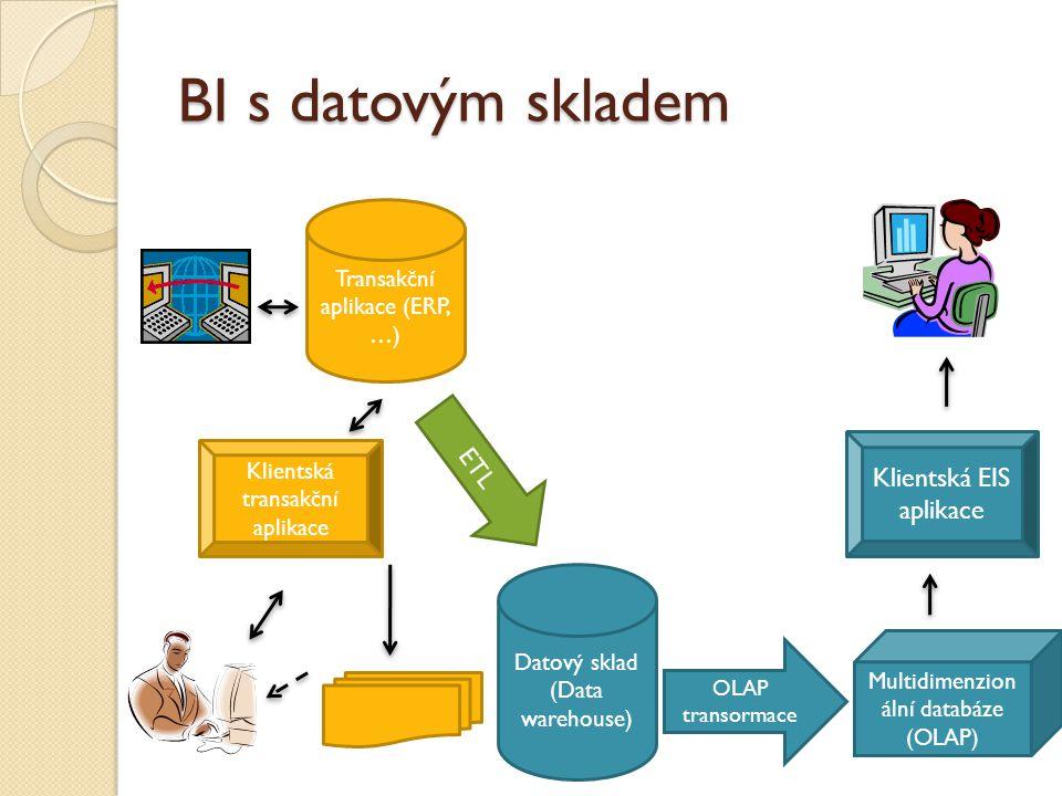 BI s datovým skladem Transakční aplikace (ERP, …) ETL Klientská transakční aplikace Multidimenzion ální databáze (OLAP) Klientská EIS aplikace Datový