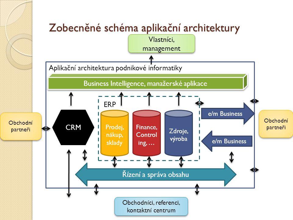 Zobecněné schéma aplikační architektury Řízení a správa obsahu ERP Prodej, nákup, sklady Finance, Control ing, … Zdroje, výroba Aplikační architektura