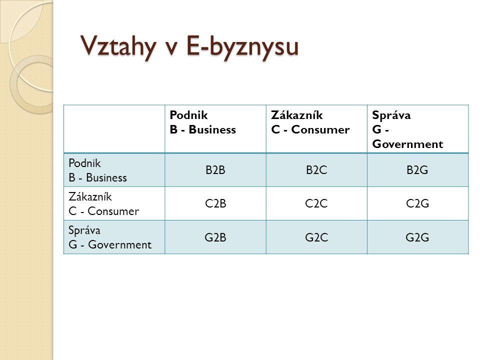 Vztahy v E-byznysu Podnik B - Business Zákazník C - Consumer Správa G - Government Podnik B - Business B2BB2CB2G Zákazník C - Consumer C2BC2CC2G Správa G - Government G2BG2CG2G