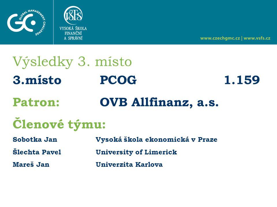 Výsledky 3. místo 3.místo PCOG 1.159 Patron: OVB Allfinanz, a.s.