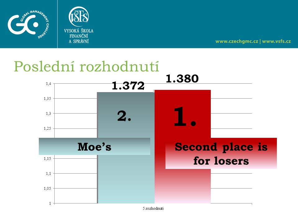 Poslední rozhodnutí Second place is for losers Moe's 1. 2. 1.372 1.380